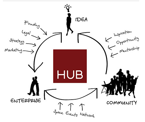 TheHub SocialInnovation_FW